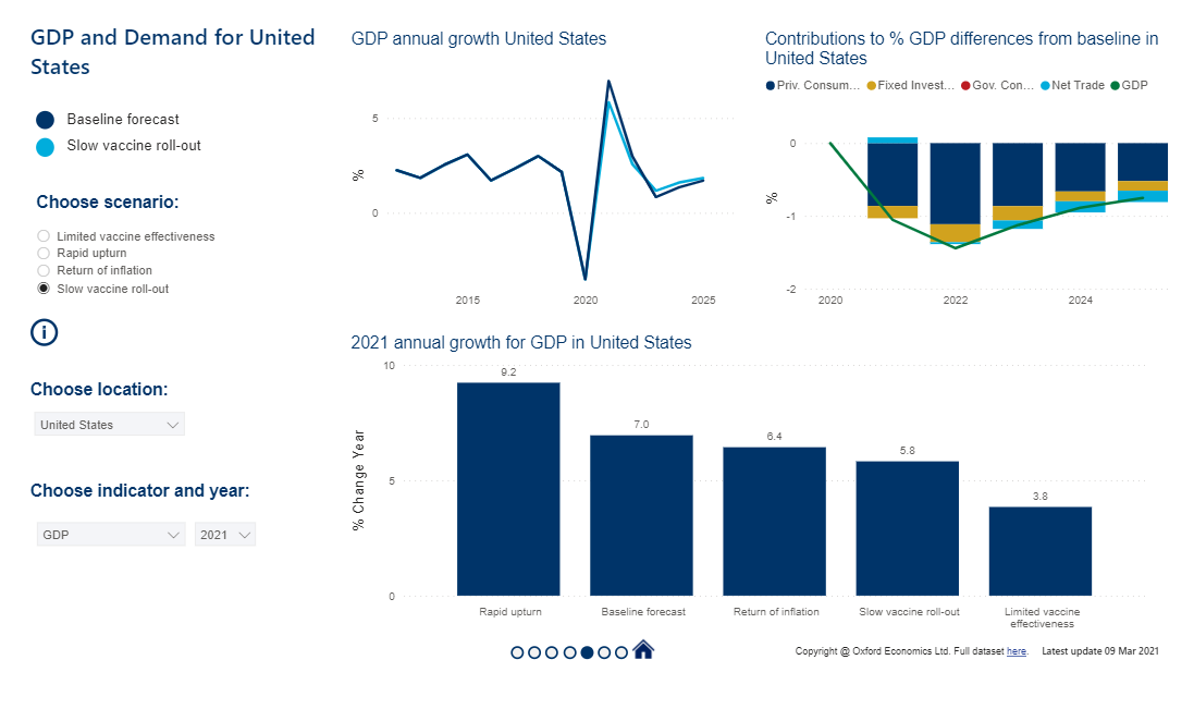 GDP AND DEMARND