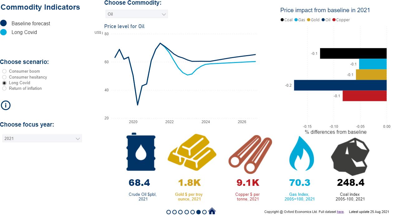 GSS 2021 Q3 commodity