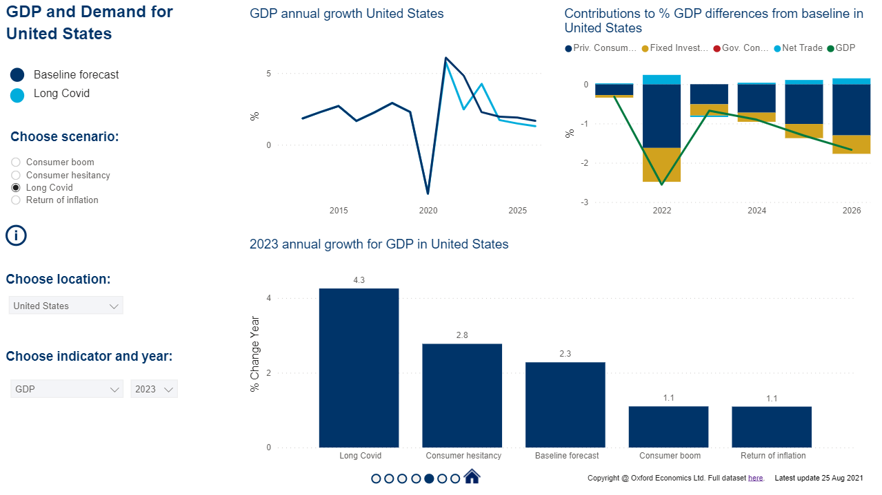 GSS 2021 Q3 gdp and demand